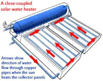 Sončni ali solarni kolektorji