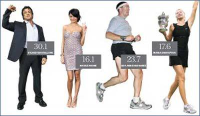 Indeks telesne teže, biti fit